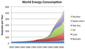 population growth and energy needs
