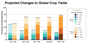 Climate change and crop yields