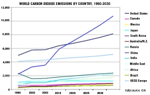 Carbon Emissions and Global Warming