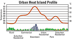 Urban heat profile