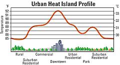 Urban heat profile
