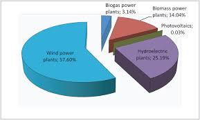 Poland and renewable energy